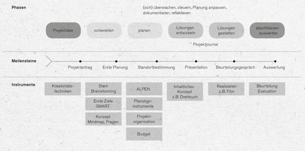 Überblick über die Phasen einer Projektarbeit
