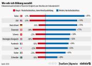 infografik_2697_Einkommensunterschiede_in_Prozent_im_Vergleich_zum_Abschluss_der_Sekundarstufe_II_n