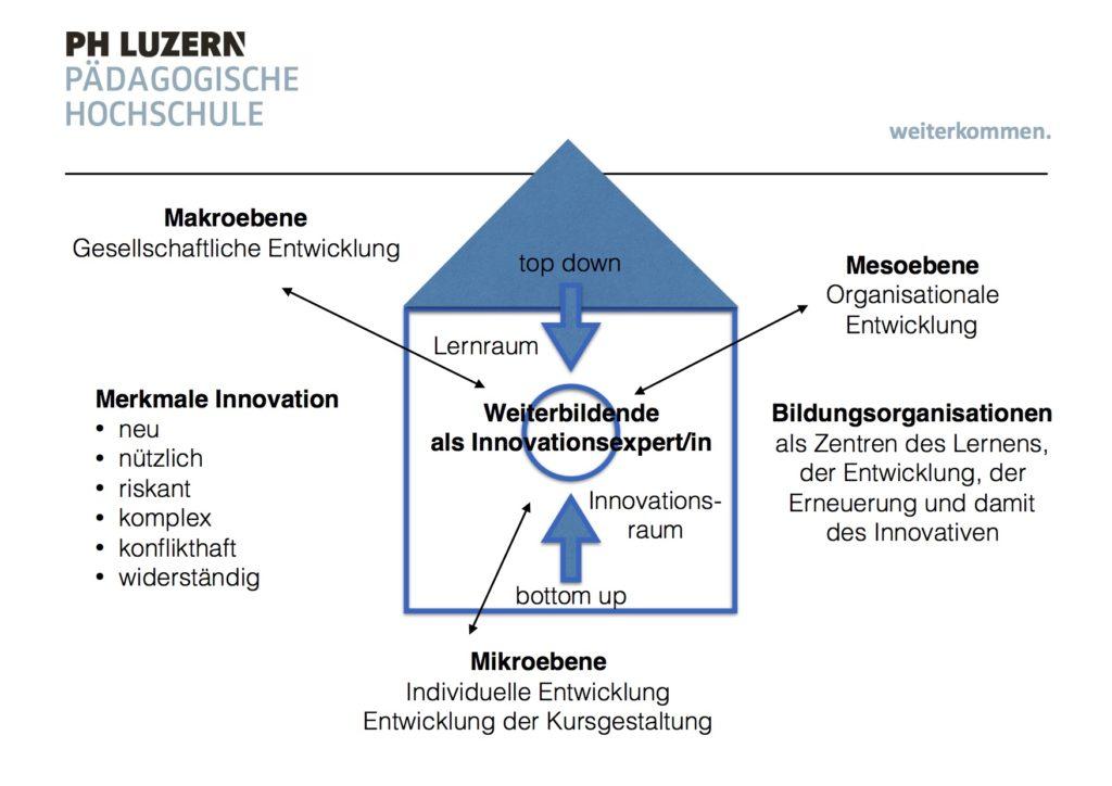 Ebenen Innovation Bildungsbereich